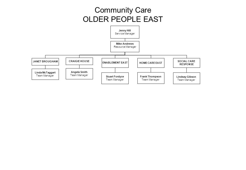 Community Care OLDER PEOPLE EAST