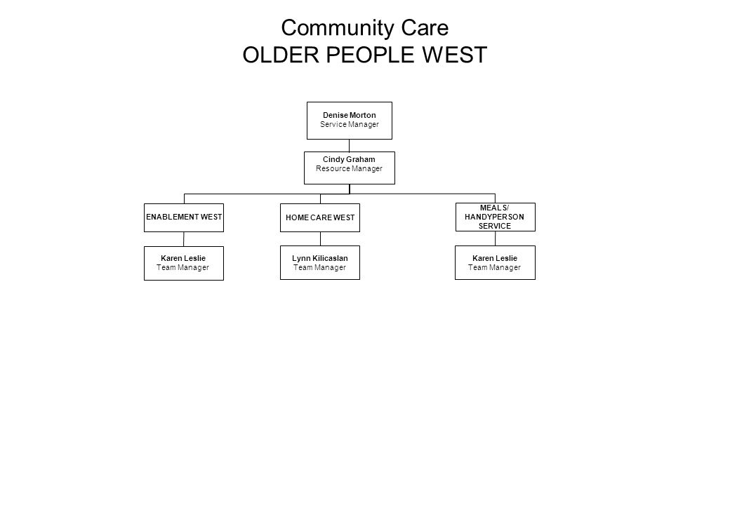 Community Care OLDER PEOPLE WEST