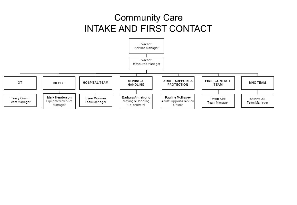 Community Care INTAKE AND FIRST CONTACT