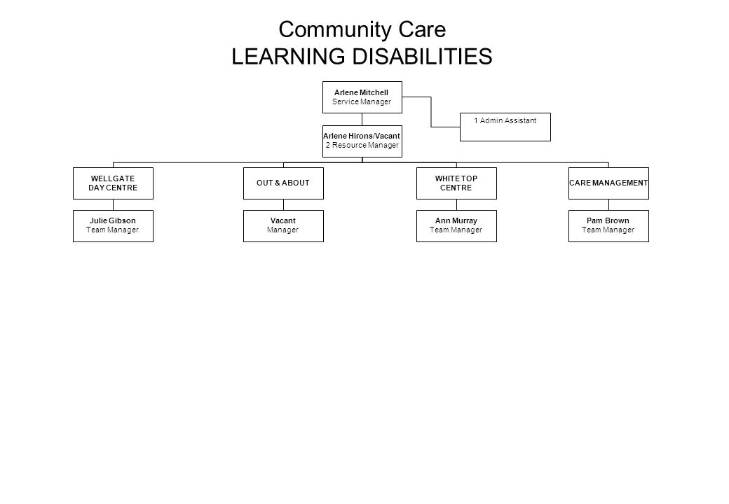 Community Care LEARNING DISABILITIES