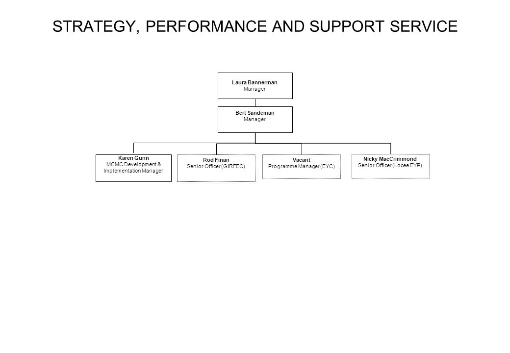 STRATEGY, PERFORMANCE AND SUPPORT SERVICE