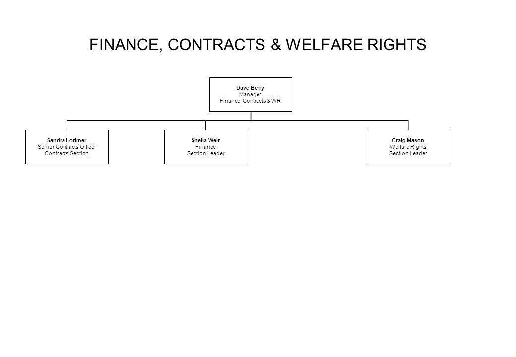 FINANCE, CONTRACTS & WELFARE RIGHTS