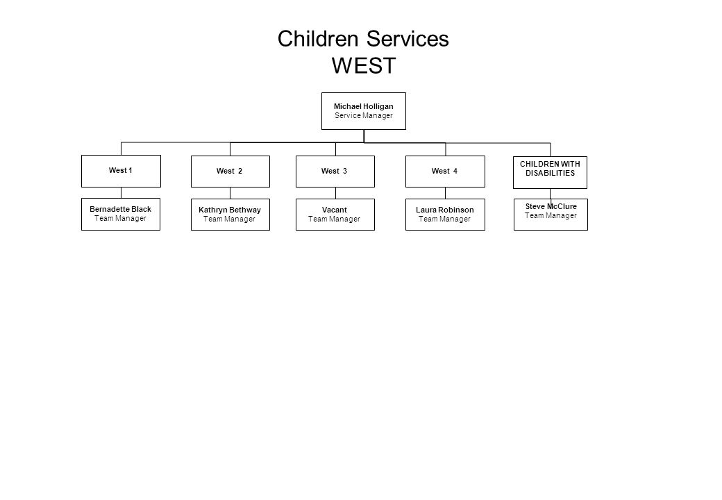 Children Services WEST