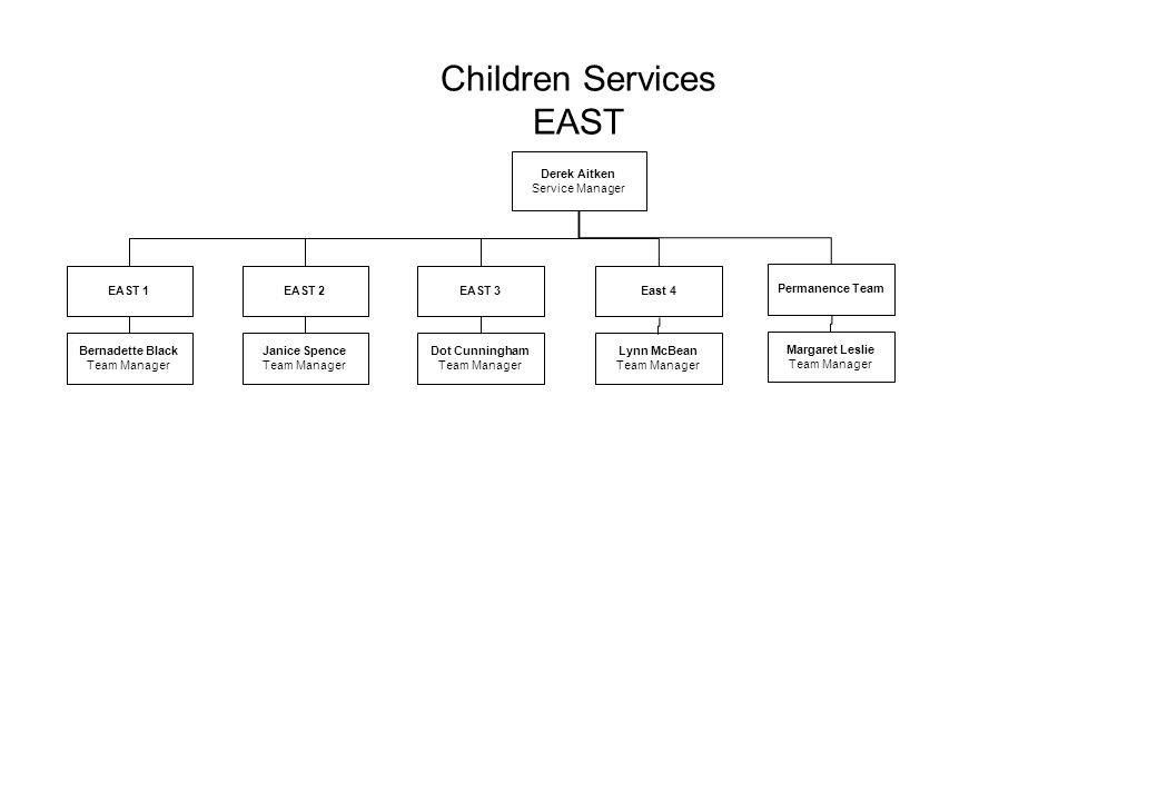 Children Services EAST