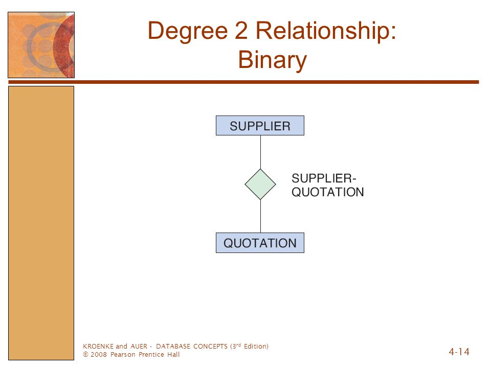 Degree 2 Relationship: Binary