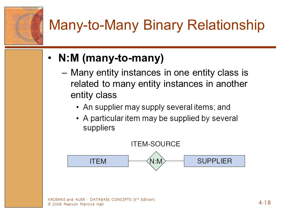 Many-to-Many Binary Relationship