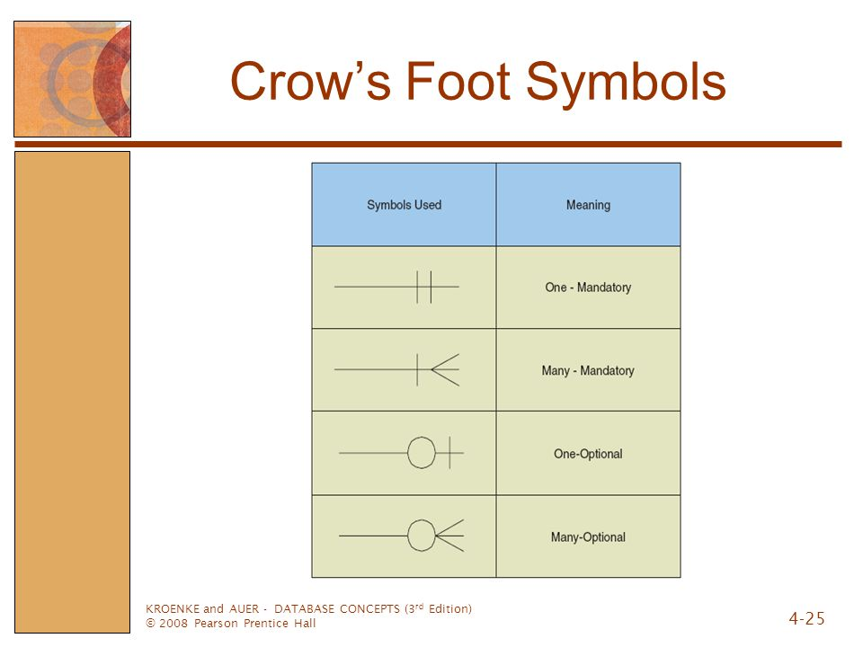 Crow's Foot Symbols KROENKE and AUER - DATABASE CONCEPTS (3rd Edition)