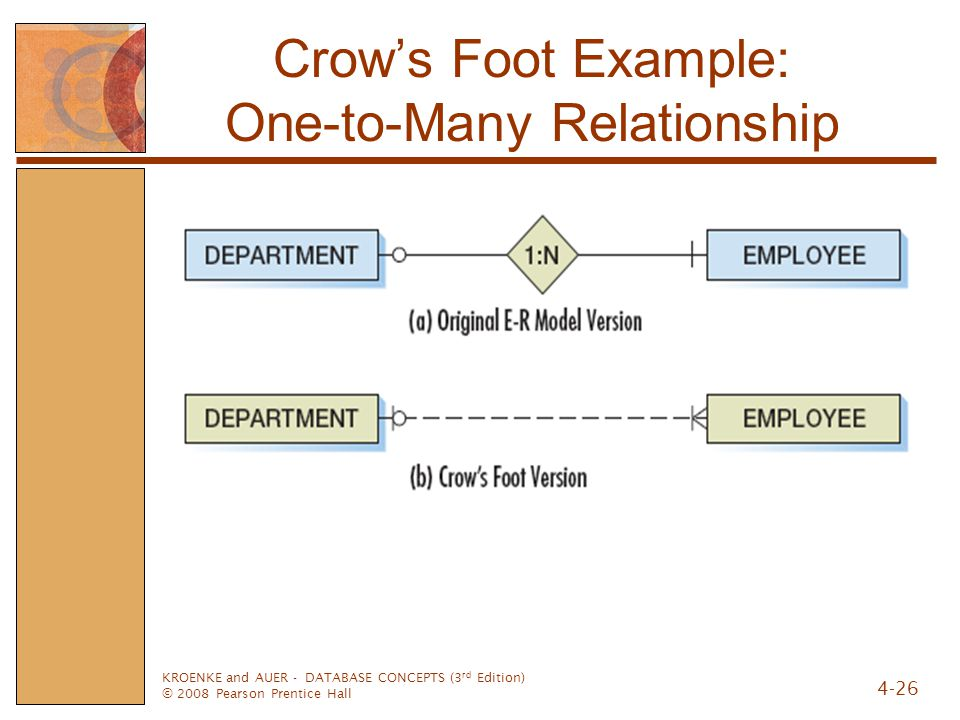 Crow's Foot Example: One-to-Many Relationship