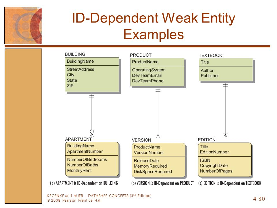 ID-Dependent Weak Entity Examples