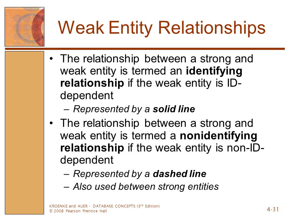 Weak Entity Relationships
