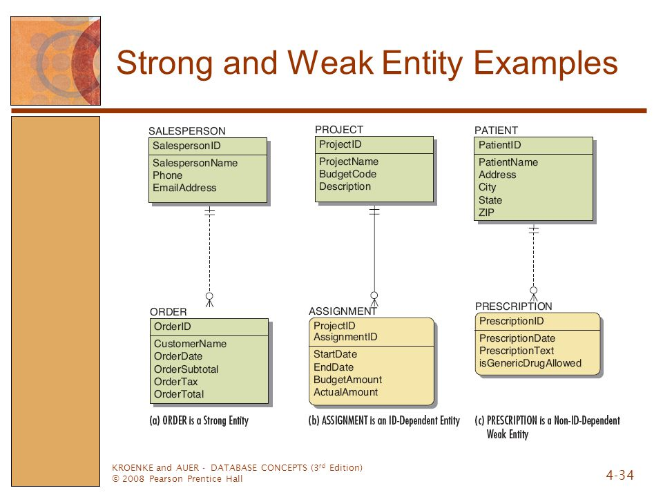 Strong and Weak Entity Examples