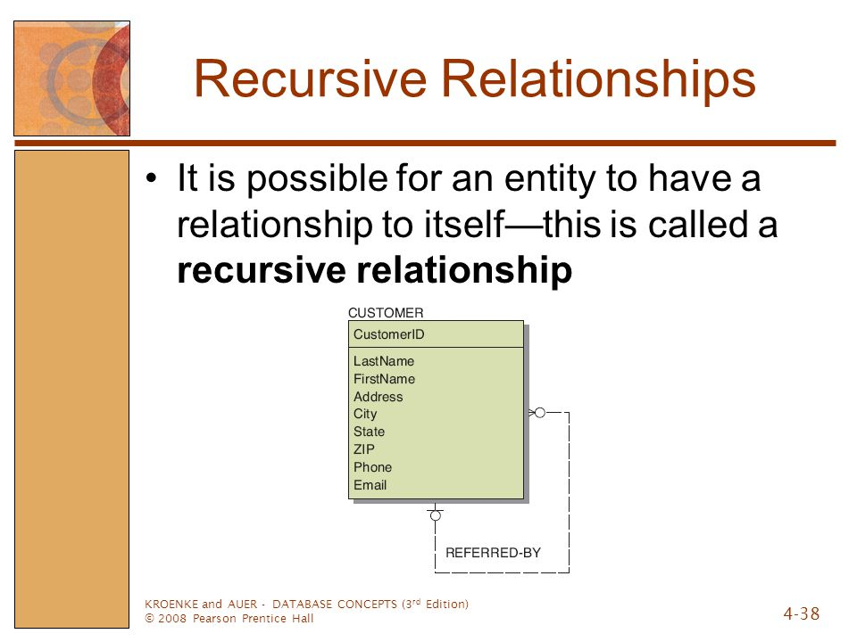 Recursive Relationships