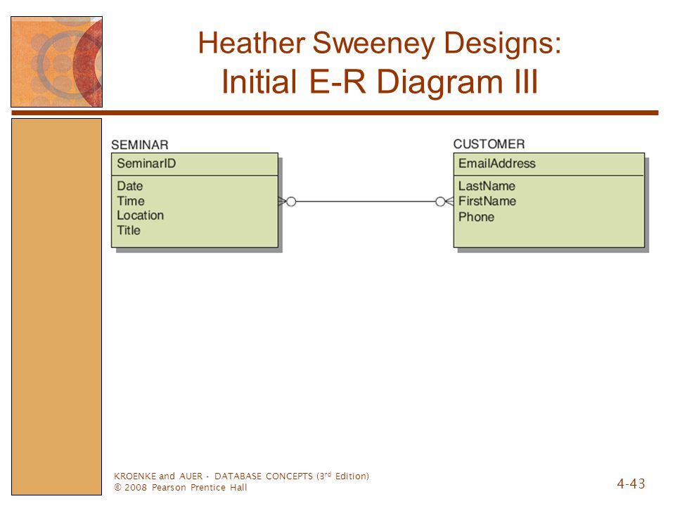 Heather Sweeney Designs: Initial E-R Diagram III