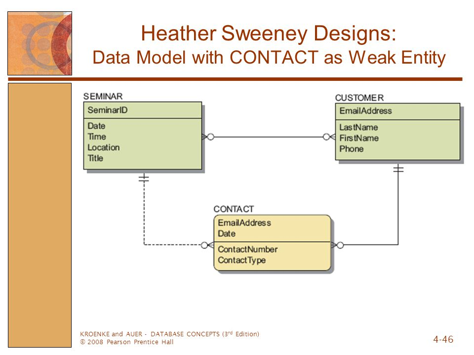 Heather Sweeney Designs: Data Model with CONTACT as Weak Entity