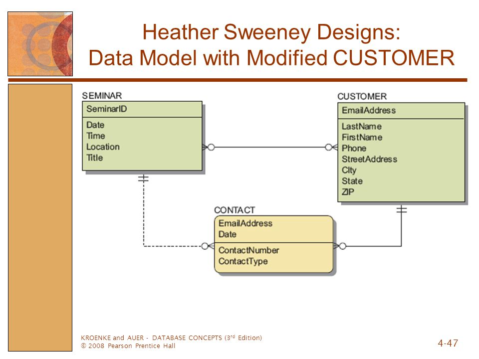 Heather Sweeney Designs: Data Model with Modified CUSTOMER