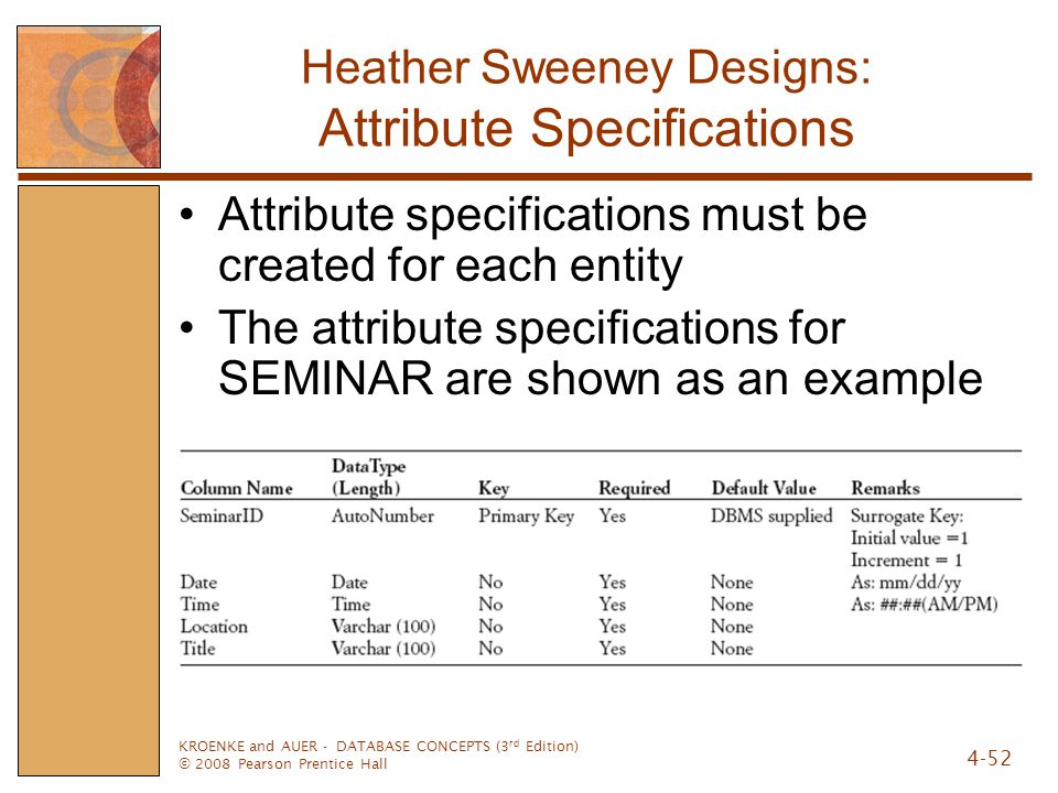 Heather Sweeney Designs: Attribute Specifications