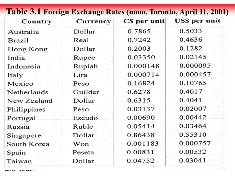 Table 3.1 Foreign Exchange Rates (noon, Toronto, April 11, 2001)