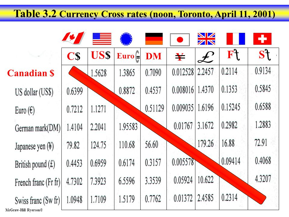 Table 3.2 Currency Cross rates (noon, Toronto, April 11, 2001)
