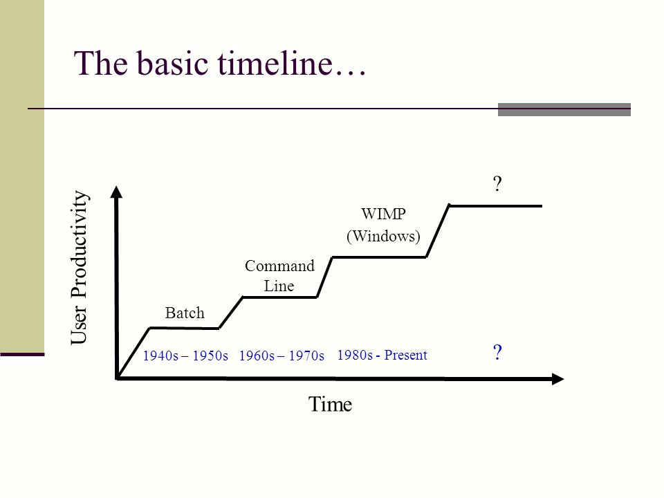 The basic timeline… User Productivity Time WIMP (Windows)
