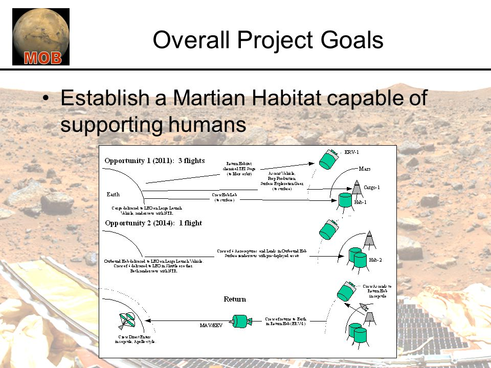 Overall Project Goals Establish a Martian Habitat capable of supporting humans
