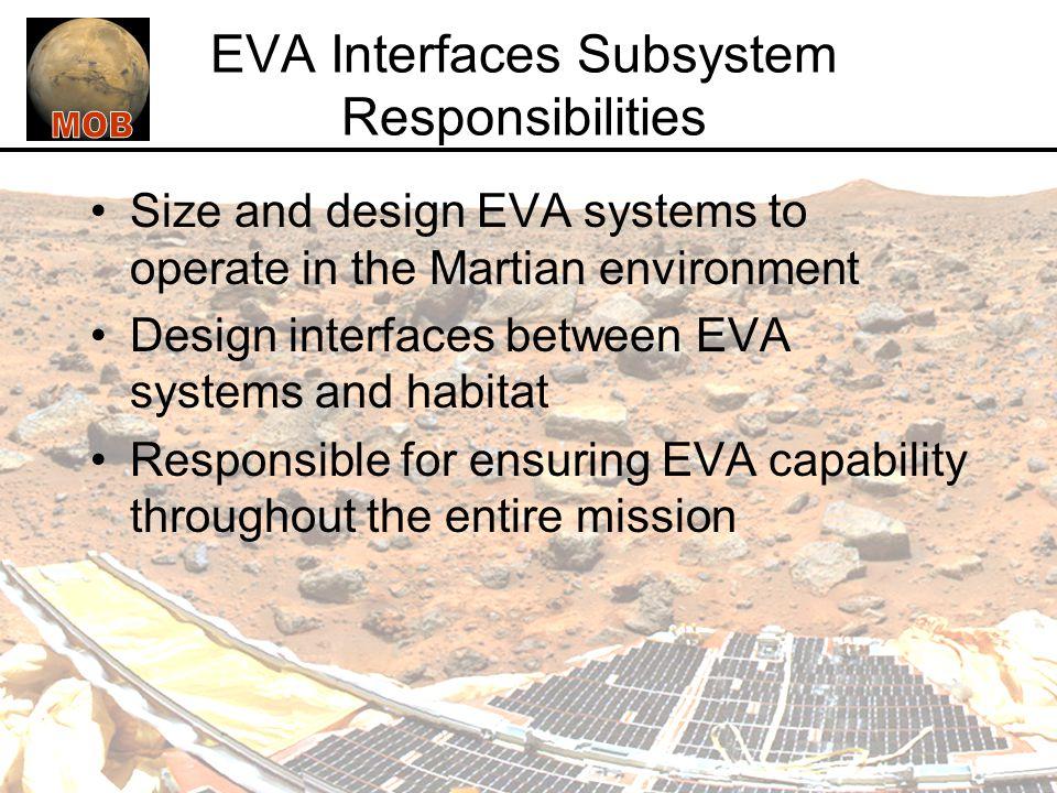 EVA Interfaces Subsystem Responsibilities