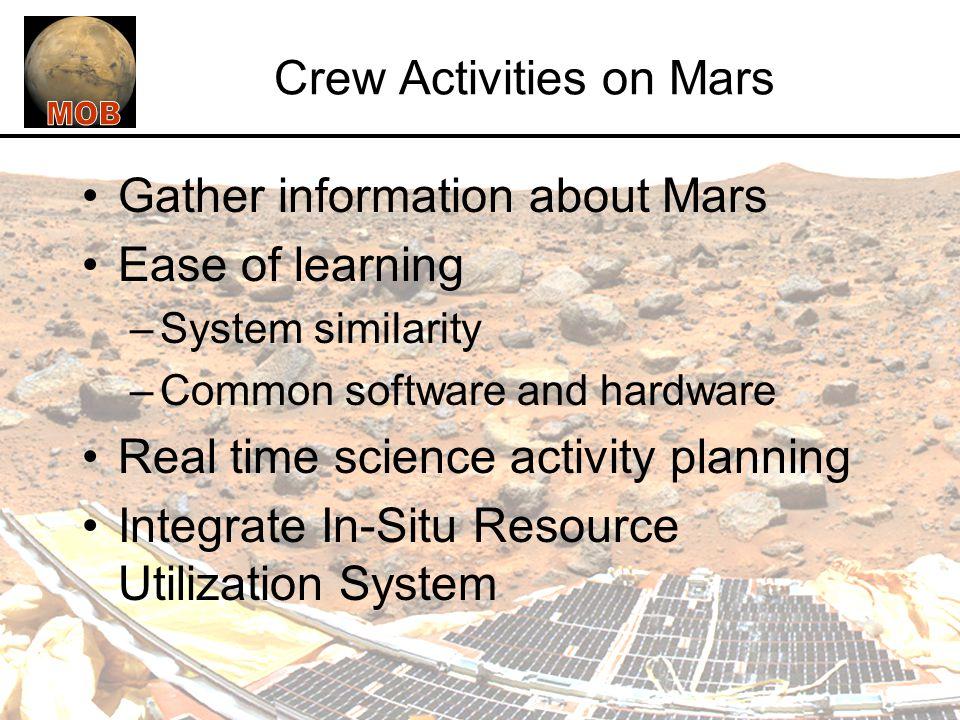 Crew Activities on Mars