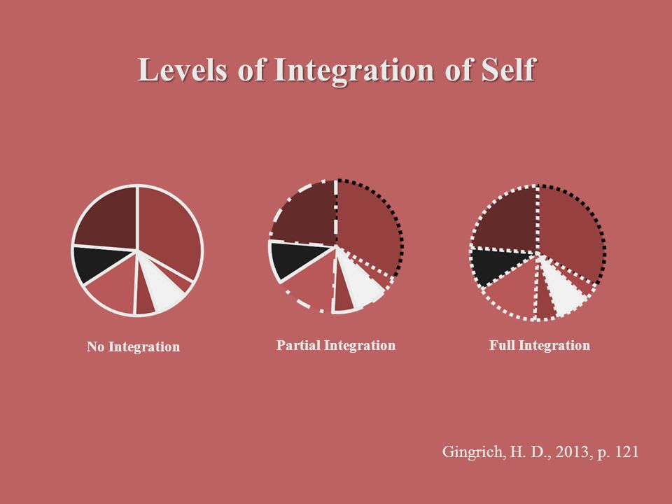 Levels of Integration of Self