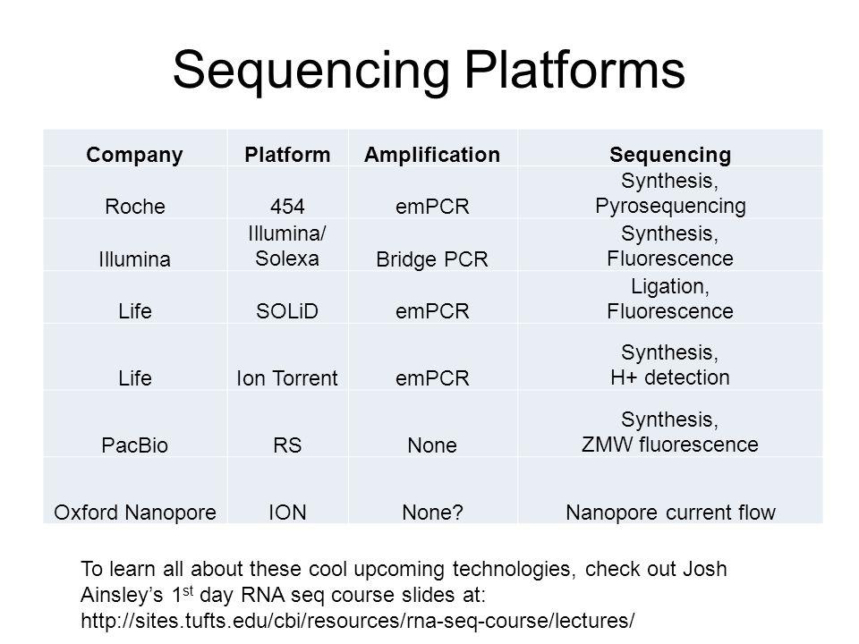 Sequencing Platforms Company Platform Amplification Sequencing Roche