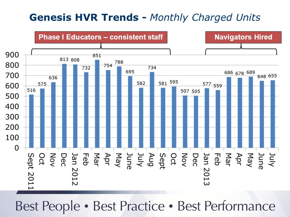 Genesis HVR Trends - Monthly Charged Units