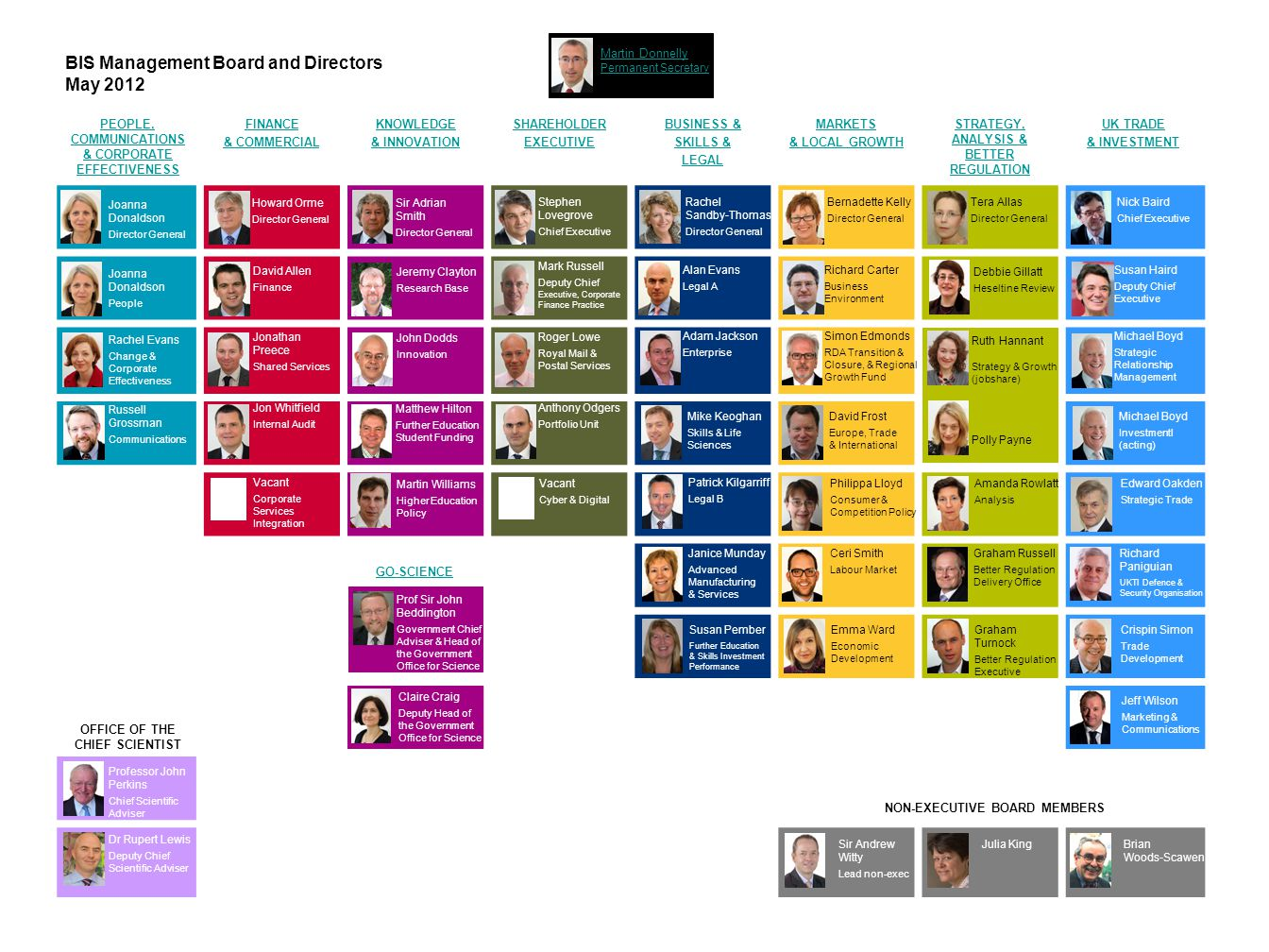 BIS Management Board and Directors May 2012