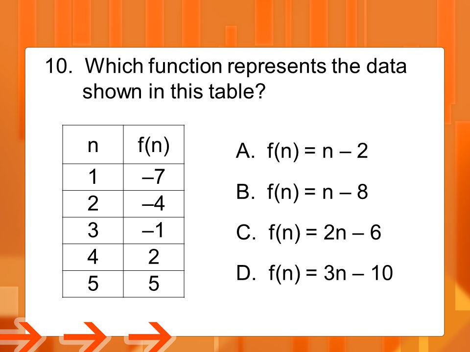 Which function represents the data