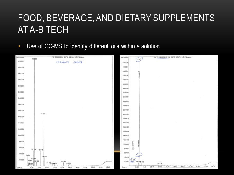 Food, beverage, and dietary supplements at A-B Tech