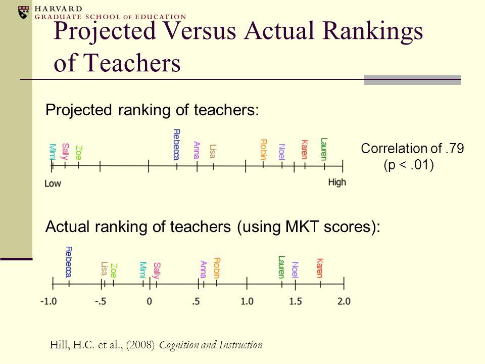 Projected Versus Actual Rankings of Teachers
