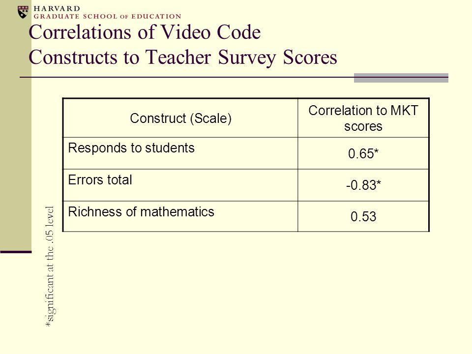 Correlations of Video Code Constructs to Teacher Survey Scores