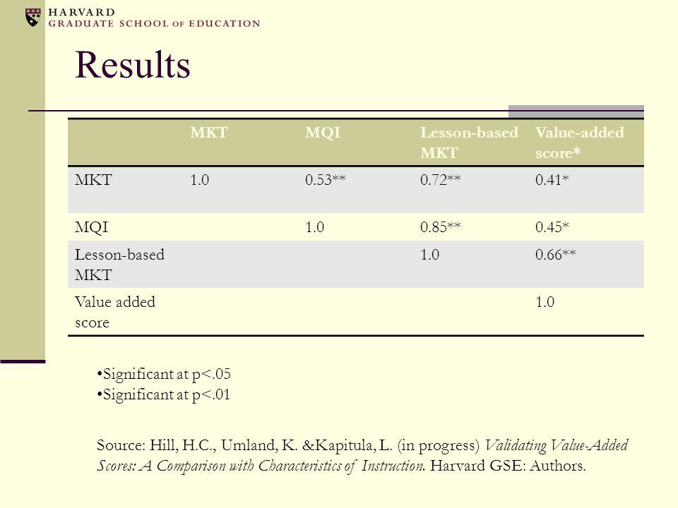 Results MKT MQI Lesson-based MKT Value-added score* 1.0 0.53** 0.72**