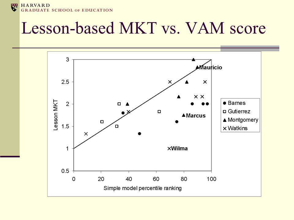 Lesson-based MKT vs. VAM score