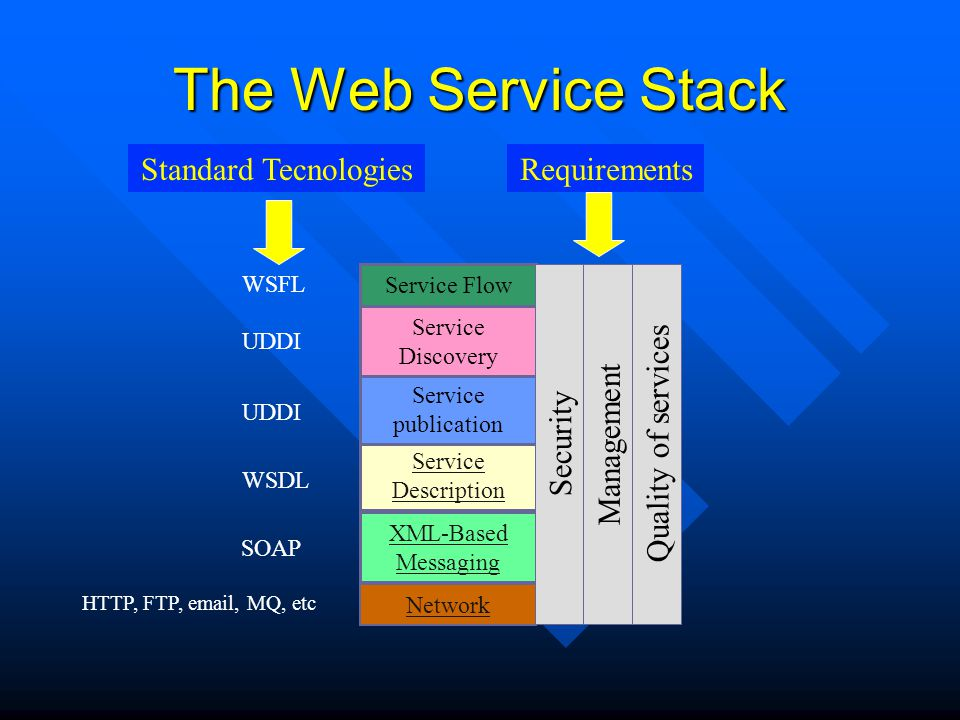 The Web Service Stack Security Management Quality of services