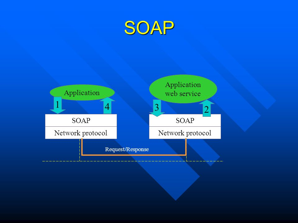 SOAP 1 4 3 2 web service Application SOAP Network protocol