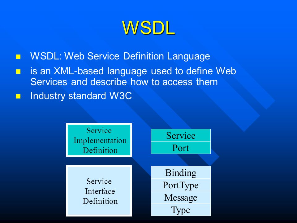 WSDL WSDL: Web Service Definition Language