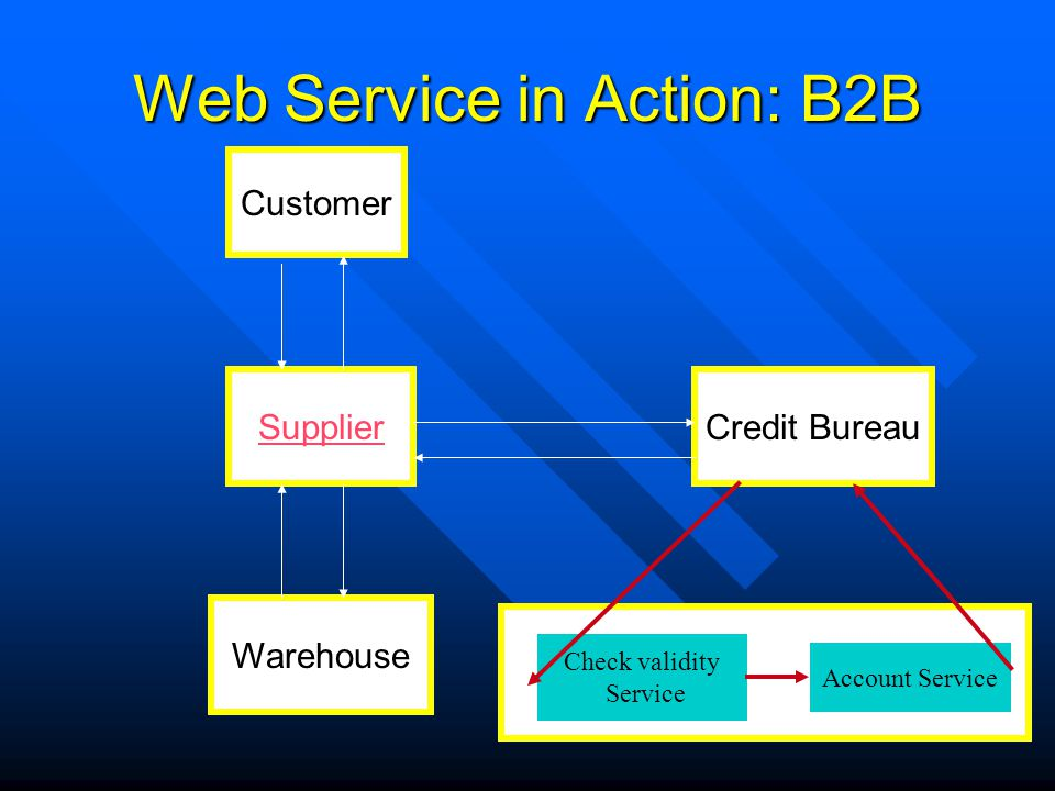 Web Service in Action: B2B
