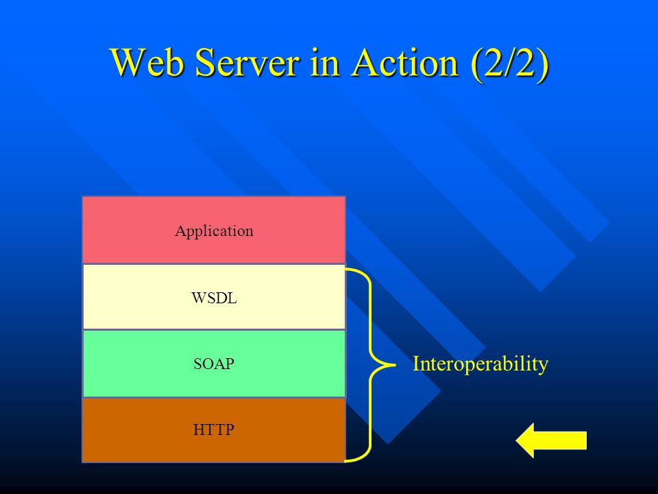Web Server in Action (2/2)