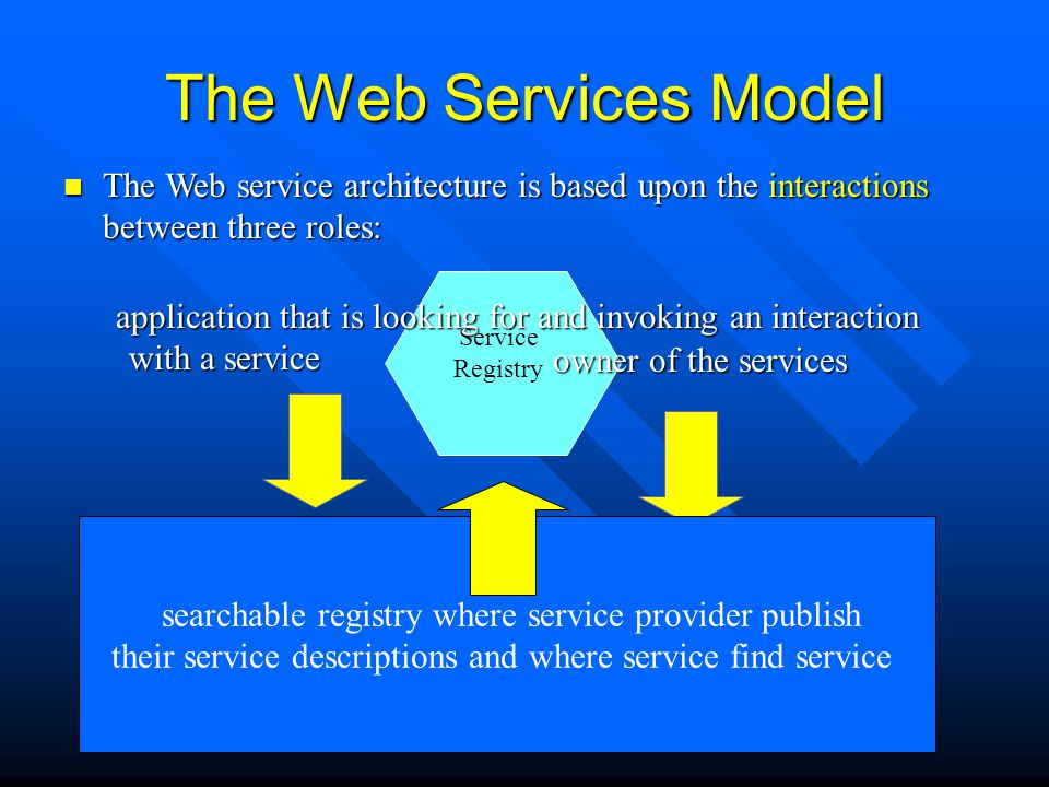 The Web Services Model The Web service architecture is based upon the interactions between three roles: