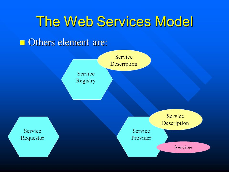 The Web Services Model Others element are: Service Description Service