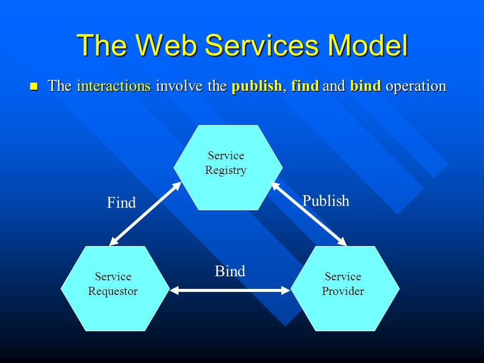 The Web Services Model The interactions involve the publish, find and bind operation. Service. Registry.