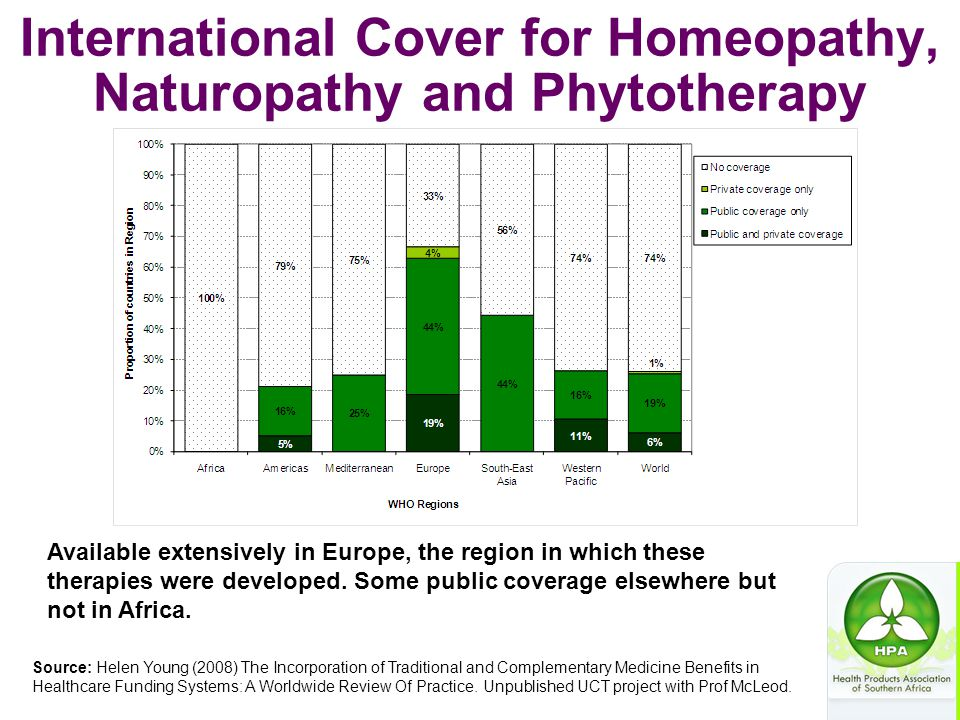 International Cover for Homeopathy, Naturopathy and Phytotherapy