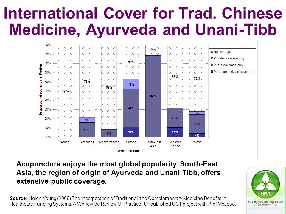International Cover for Trad. Chinese Medicine, Ayurveda and Unani-Tibb