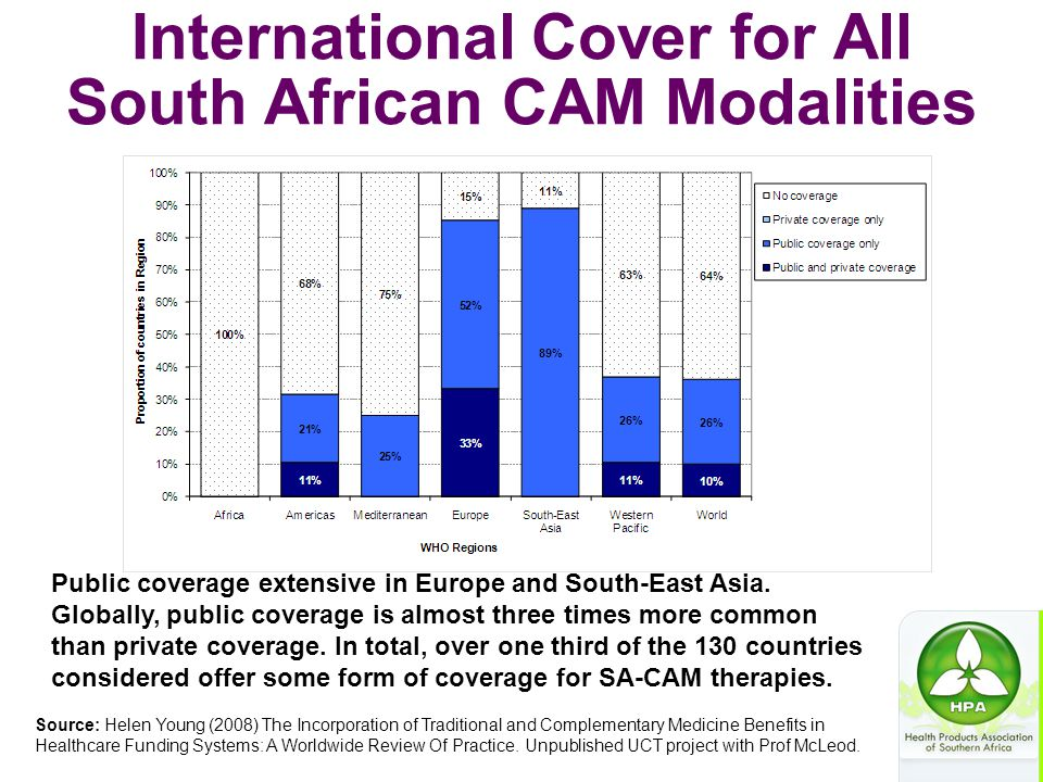 International Cover for All South African CAM Modalities