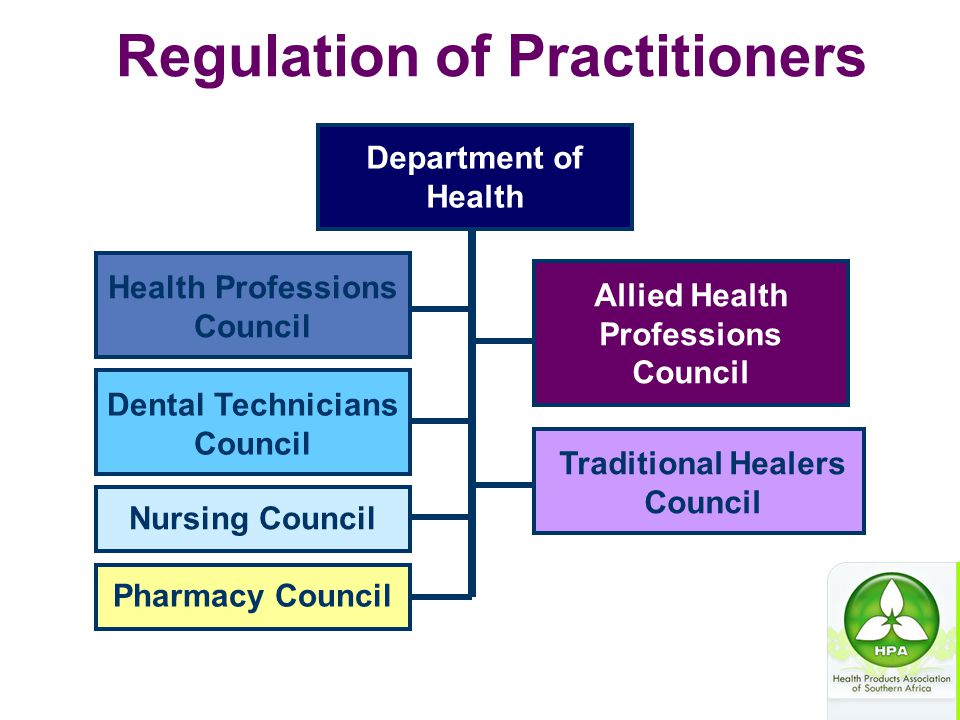 Regulation of Practitioners