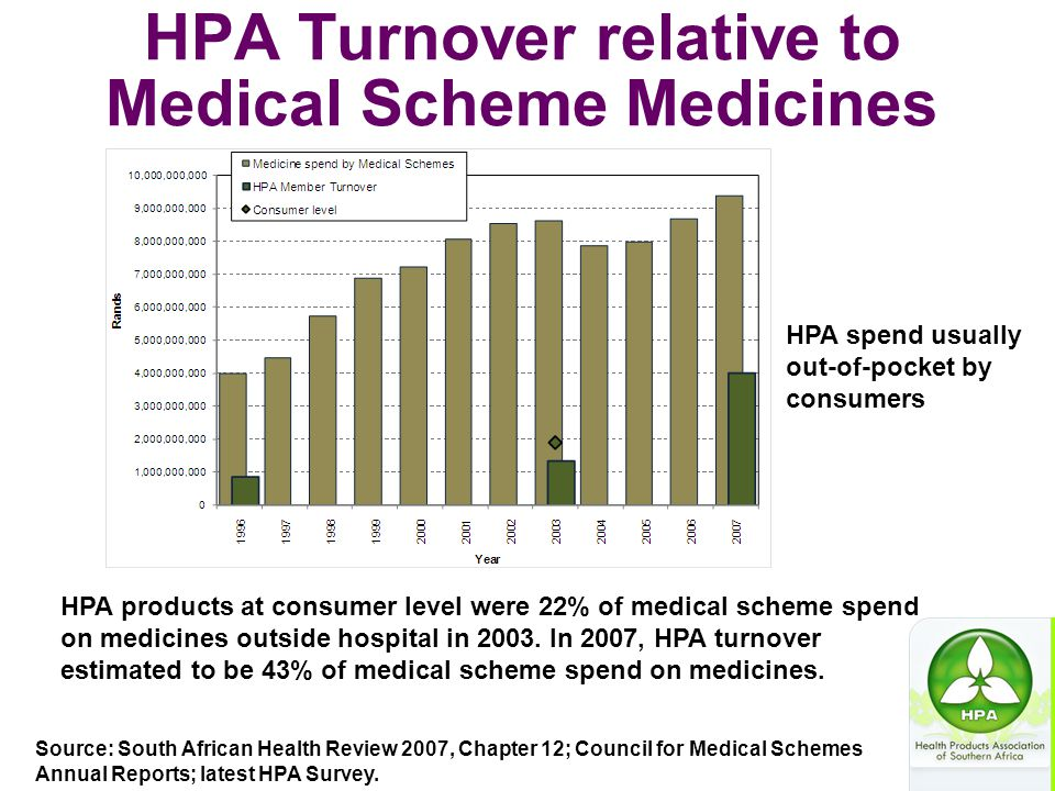 HPA Turnover relative to Medical Scheme Medicines