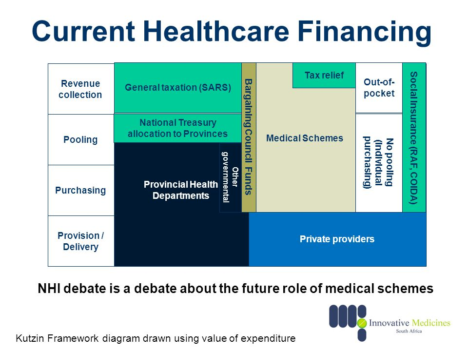 Current Healthcare Financing